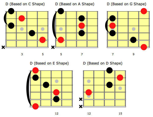 Caged System Learn The Guitar Fretboard