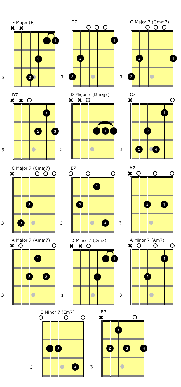 The first 8 guitar chords the chords hexwebz Choice Image
