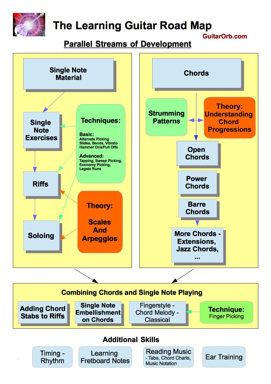 The Learning Guitar Roadmap The Stages Of Learning Guitar