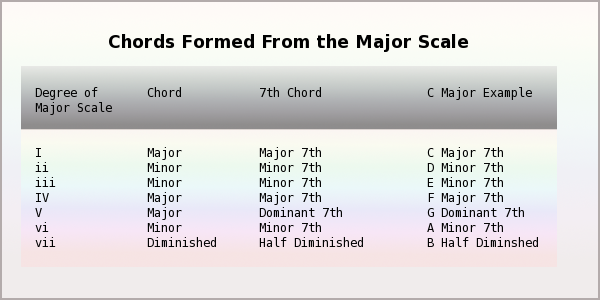 Chords Formed from the Major Scale