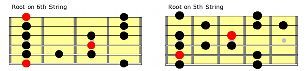 blues guitar scale positions