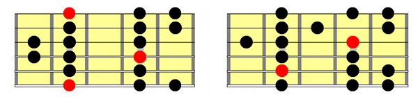 dorian mode guitar scale position