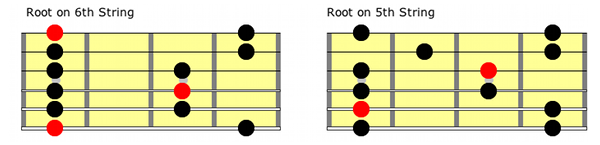 minor pentatonic guitar scale positions