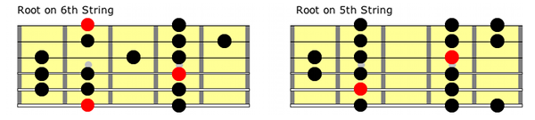 mixolydian mode guitar scale position