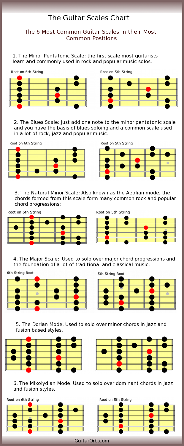 Guitar scales chart the 6 most common guitar scales malvernweather Image collections