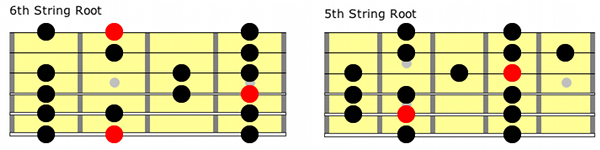 Major Scale Guitar Positions