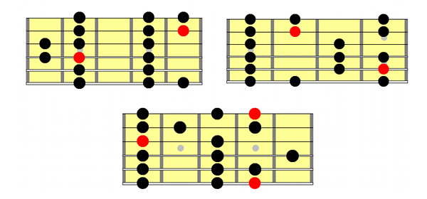 Major Scale Positions Guitar