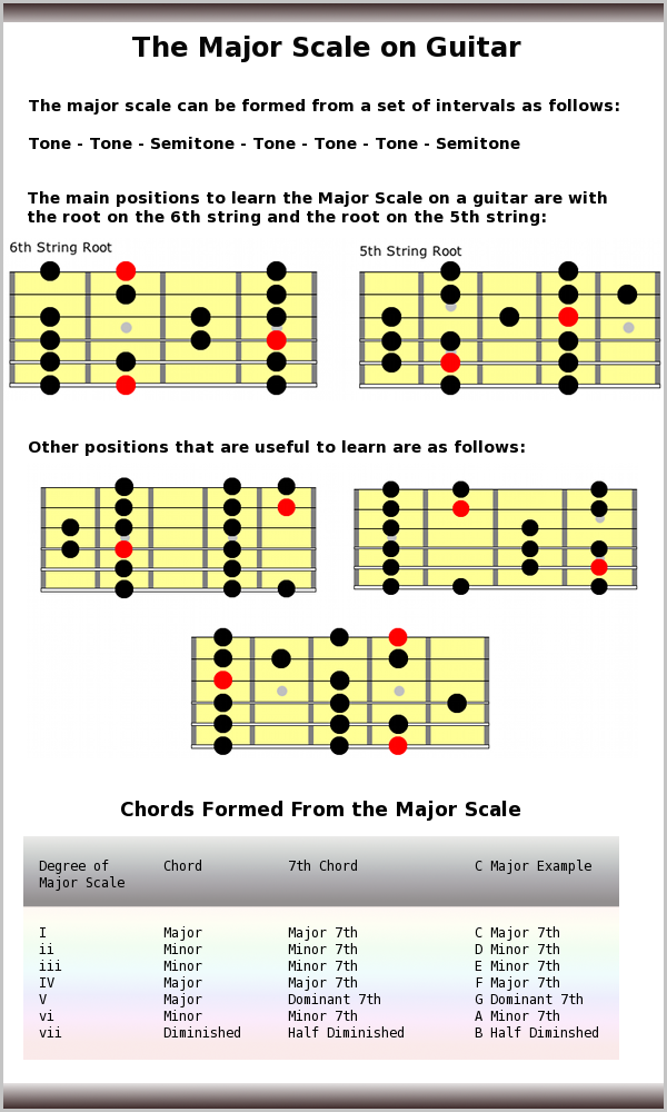 Gallery For u0026gt; E Major Scale Guitar Tab