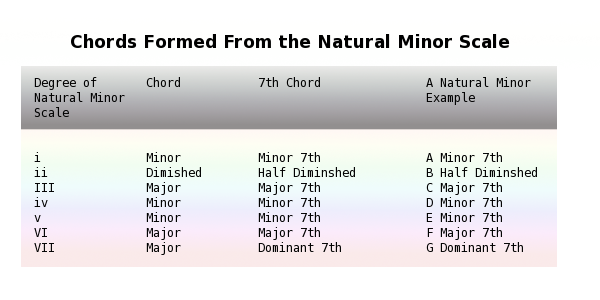 Chords Formed From the Natural Minor Scale