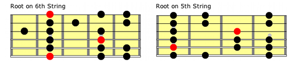 Natural Minor Scale Guitar Positions