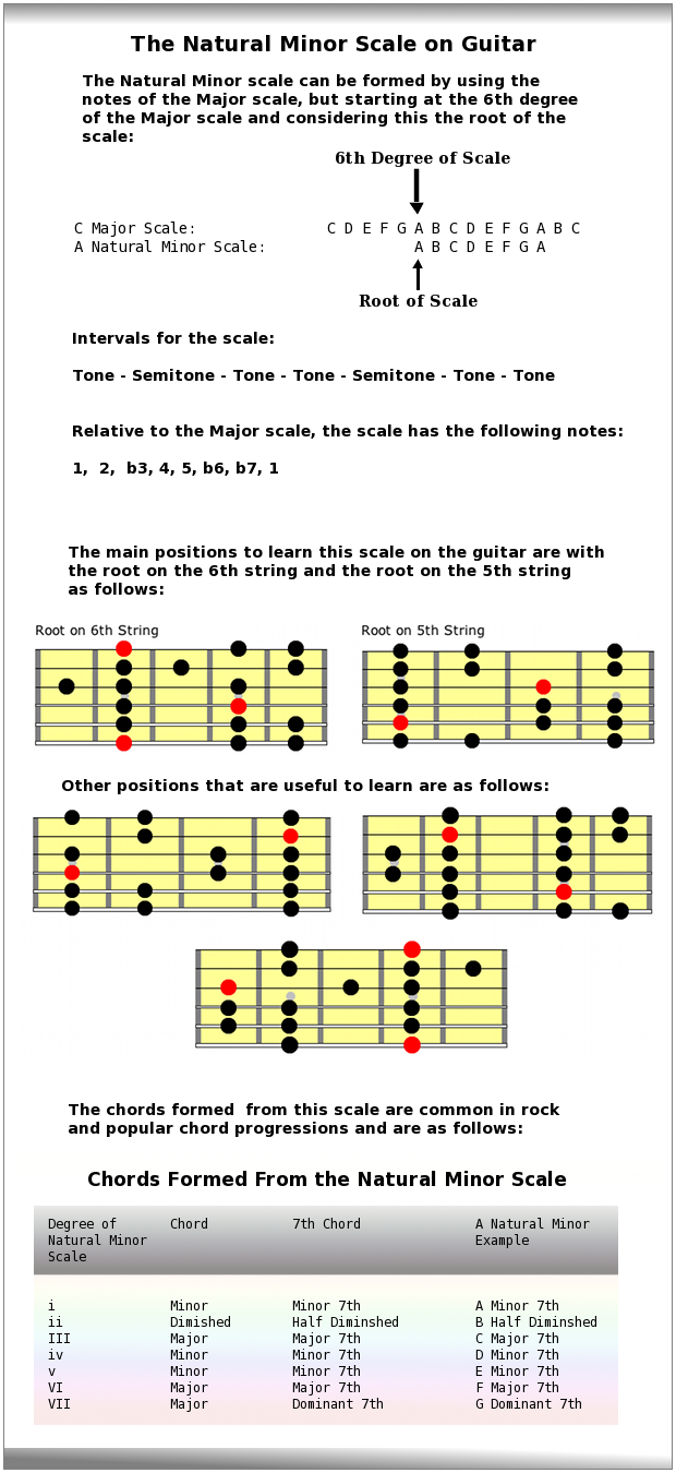 Natural Minor Scale Aeolian Mode Guitar Scales