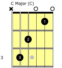 Excellent The First 8 Guitar Chords Wiring Database Xlexigelartorg