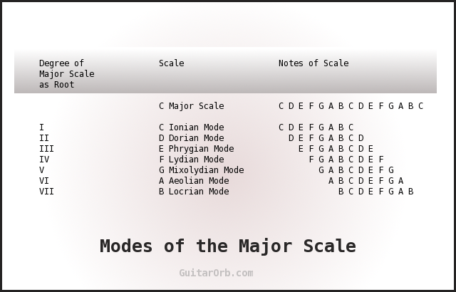 modes of the major scale guitar scales. Black Bedroom Furniture Sets. Home Design Ideas